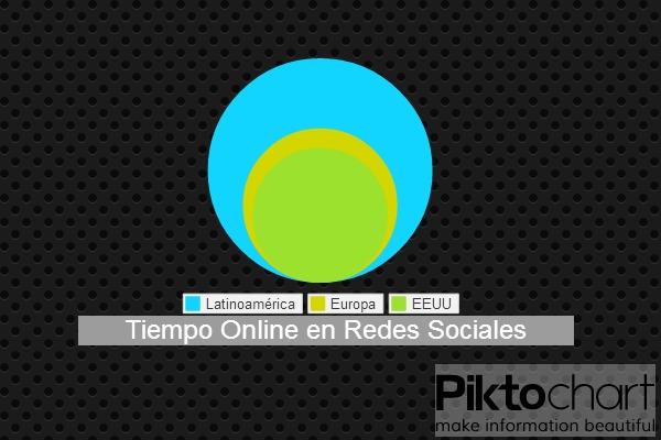 crismurillo Tiempo online en redes sociales