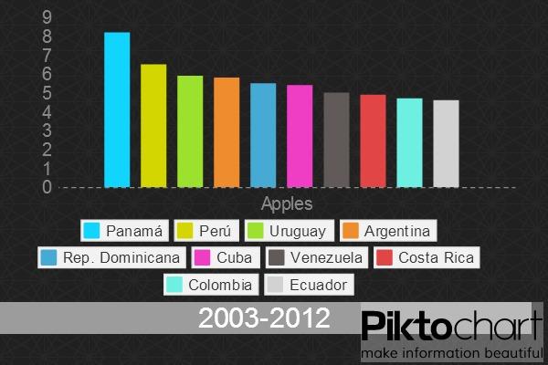 Crecimiento económico latinoamérica 2003-2012