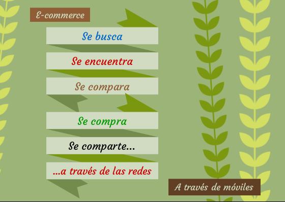 e-commerce dispositivos móviles